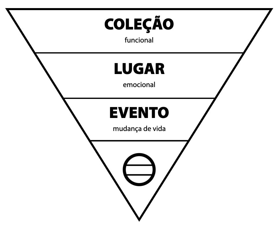 Socioexpografia: pirâmide invertida das dimensões da relação com os itens de exposição.
